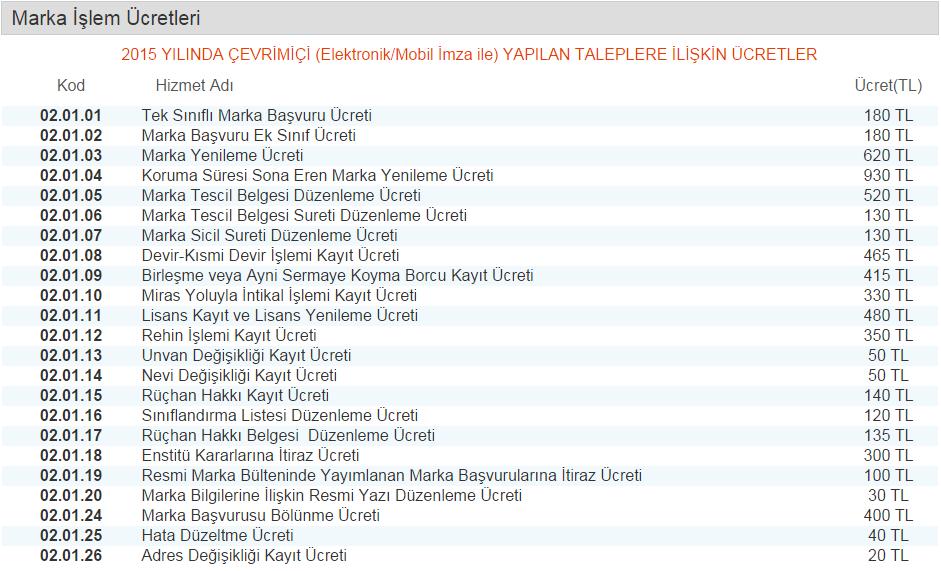 Türk Patent Enstitüsü marka işlem ücretleri