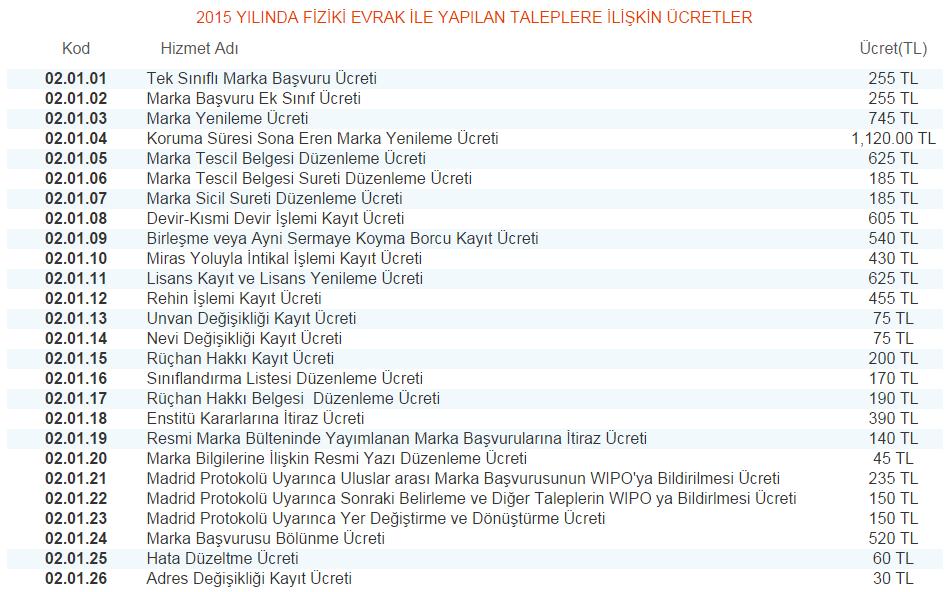 Türk Patent Enstitüsü 2015 yılı fiziki takip ile marka tescili işlem ücretleri